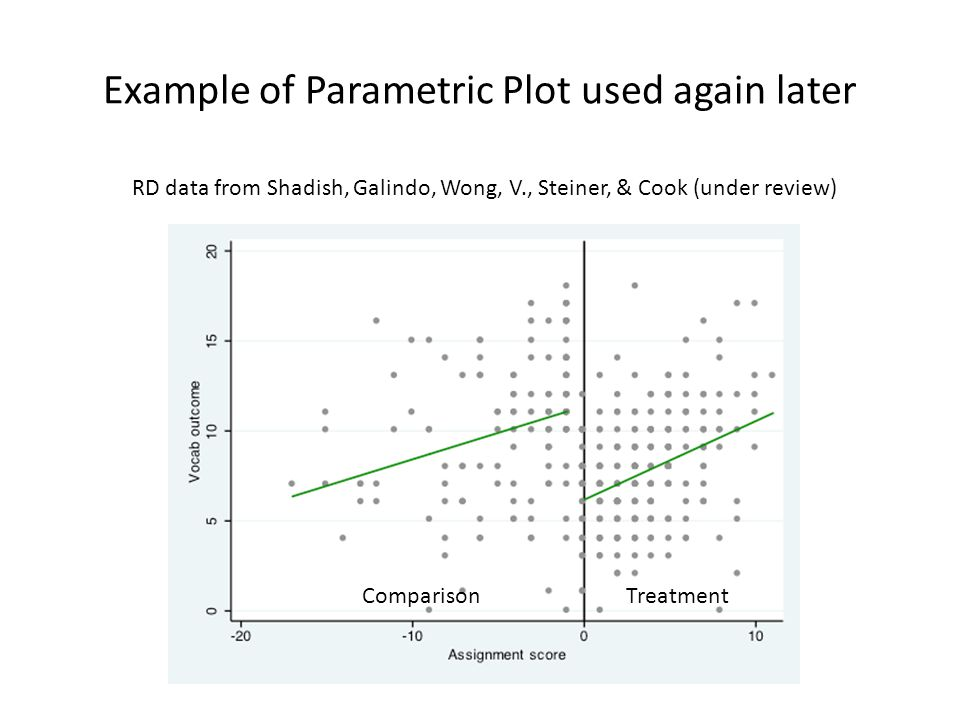 Example of Parametric Plot used again later ComparisonTreatment RD data from Shadish, Galindo, Wong, V., Steiner, & Cook (under review)