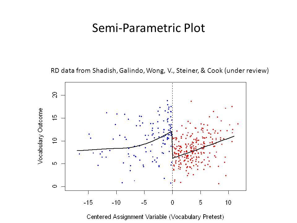 Semi-Parametric Plot RD data from Shadish, Galindo, Wong, V., Steiner, & Cook (under review)