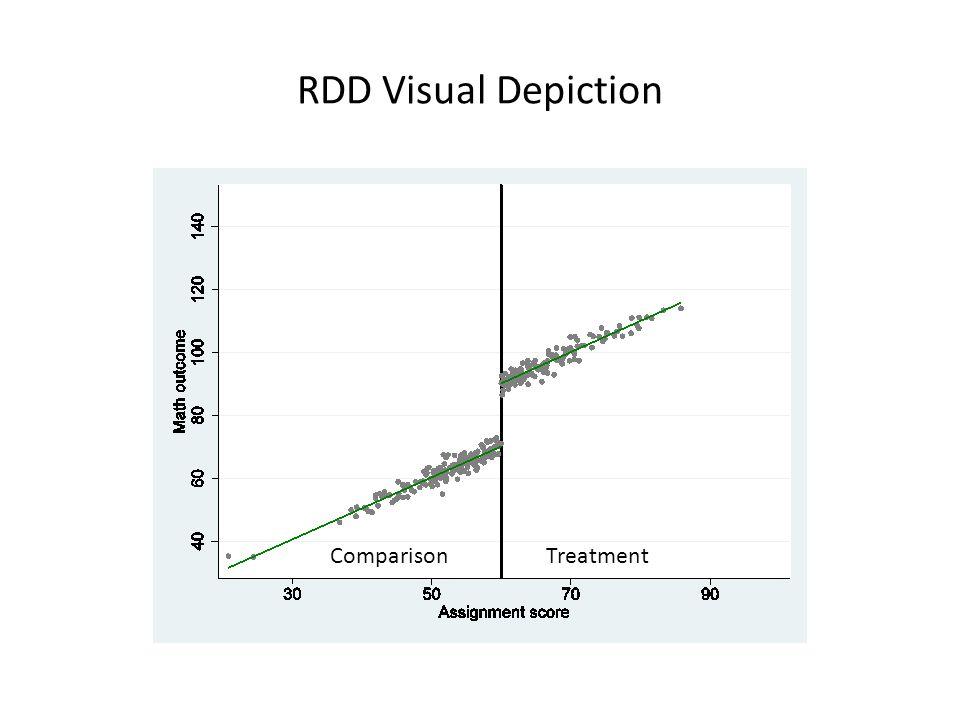 RDD Visual Depiction ComparisonTreatment