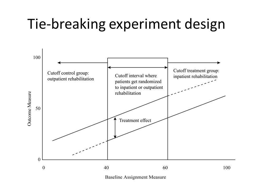 Tie-breaking experiment design