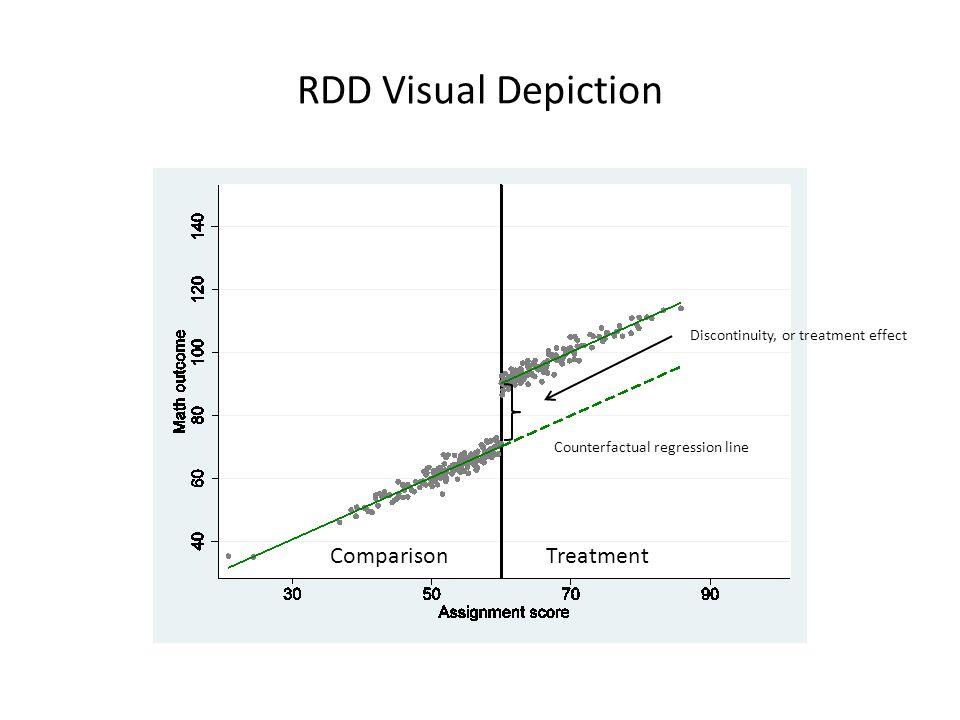 RDD Visual Depiction ComparisonTreatment Counterfactual regression line Discontinuity, or treatment effect