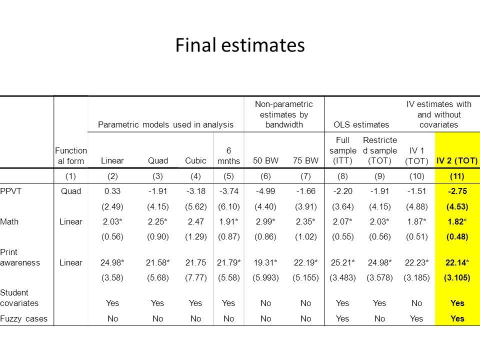Final estimates Function al form Parametric models used in analysis Non-parametric estimates by bandwidthOLS estimates IV estimates with and without c