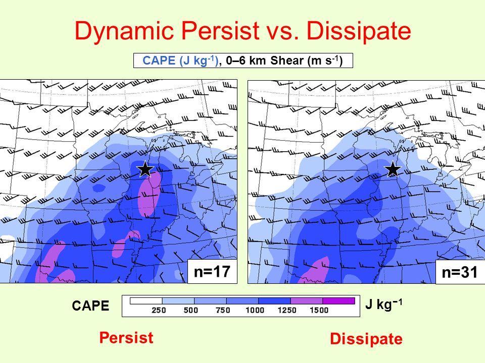 Dynamic Persist vs.