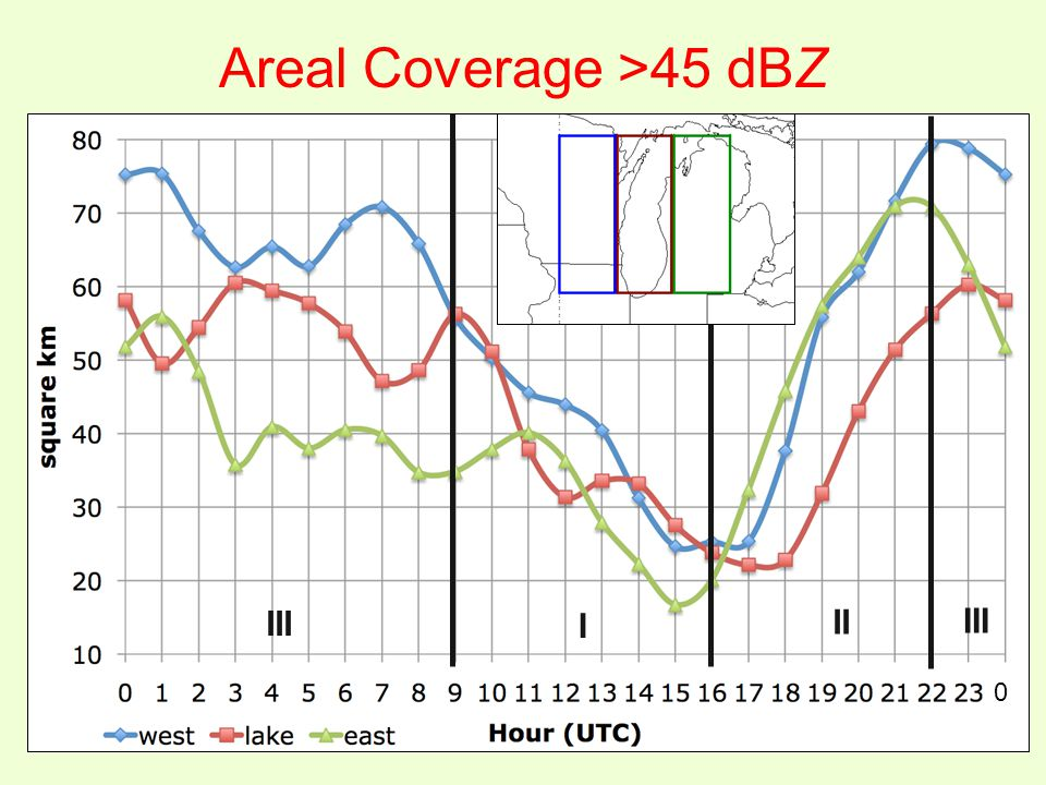Areal Coverage >45 dBZ I II III 0