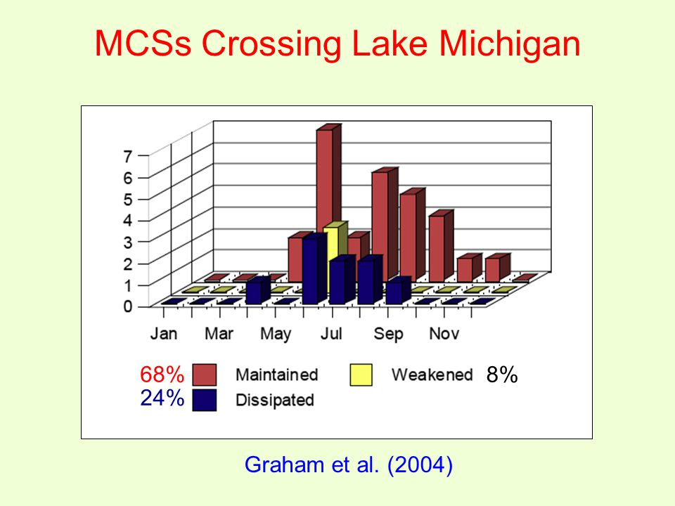 MCSs Crossing Lake Michigan Graham et al. (2004) 68% 24% 8%