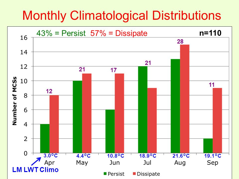 3.0°C 4.4°C10.8°C 18.9°C21.6°C19.1°C Monthly Climatological Distributions n=110 LM LWT Climo 12 21 17 28 11 43% = Persist 57% = Dissipate