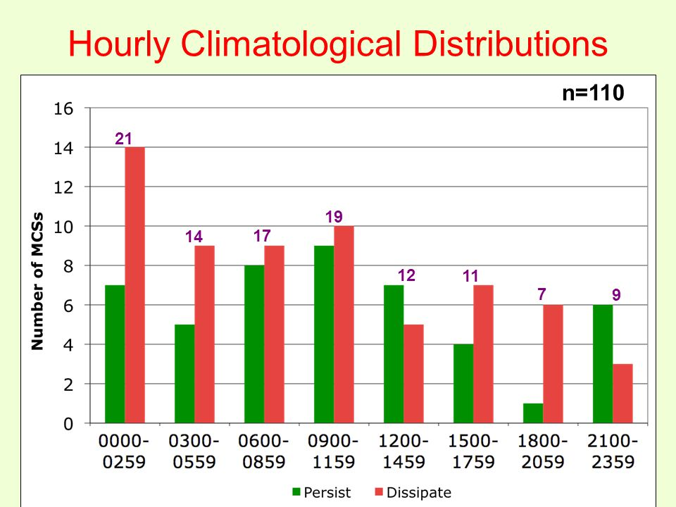 Hourly Climatological Distributions n=110 21 14 17 19 12 11 7 9