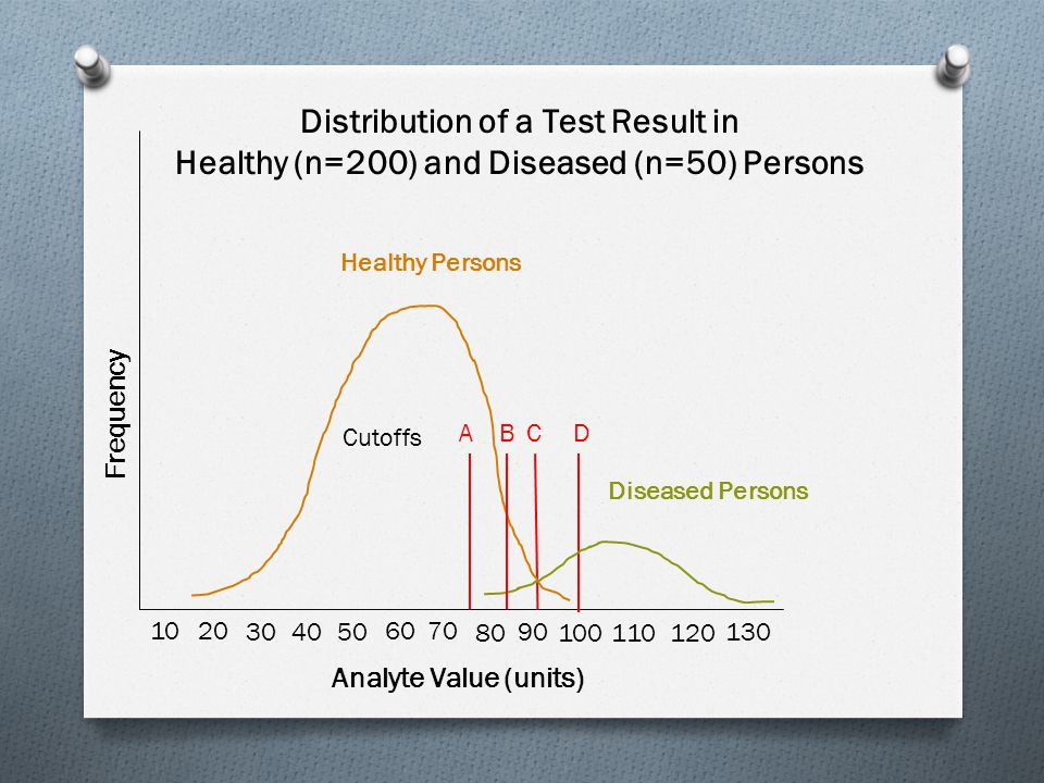 Analyte Value (units) Frequency 10 20 30 4050 60 70 80 90 100 110120 130 Healthy Persons Diseased Persons ABCD Cutoffs Distribution of a Test Result in Healthy (n=200) and Diseased (n=50) Persons