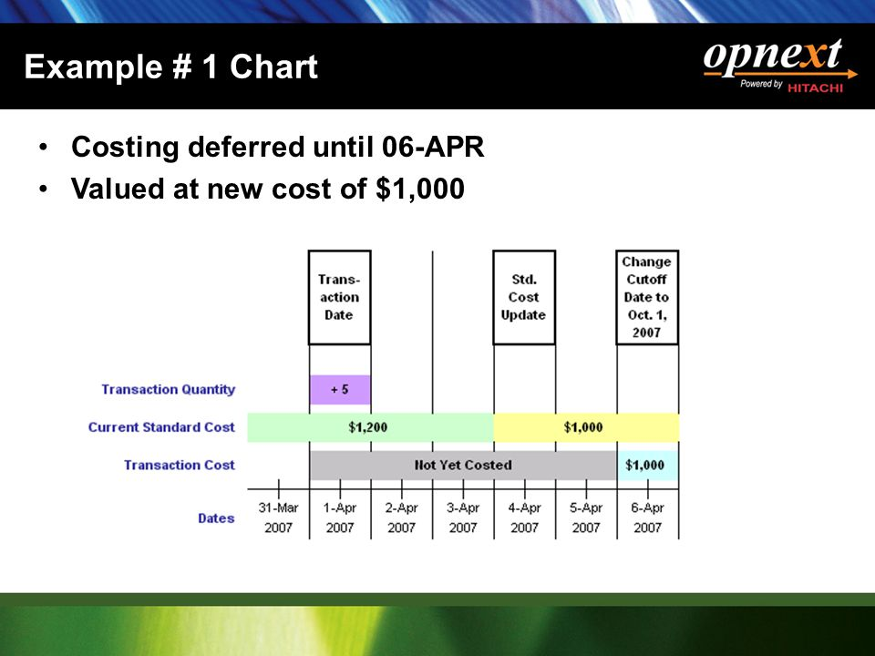 Example # 1 Chart Costing deferred until 06-APR Valued at new cost of $1,000