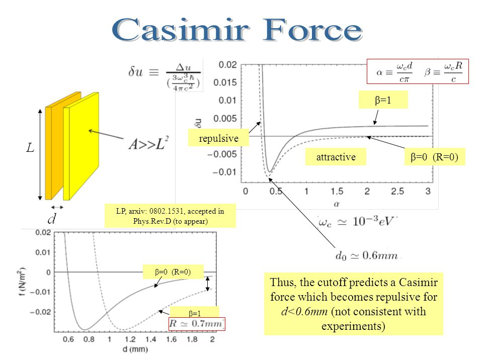 attractive repulsive β=0 (R=0) β=1 β=0 (R=0) Thus, the cutoff predicts a Casimir force which becomes repulsive for d<0.6mm (not consistent with experiments) LP, arxiv: 0802.1531, accepted in Phys.Rev.D (to appear)