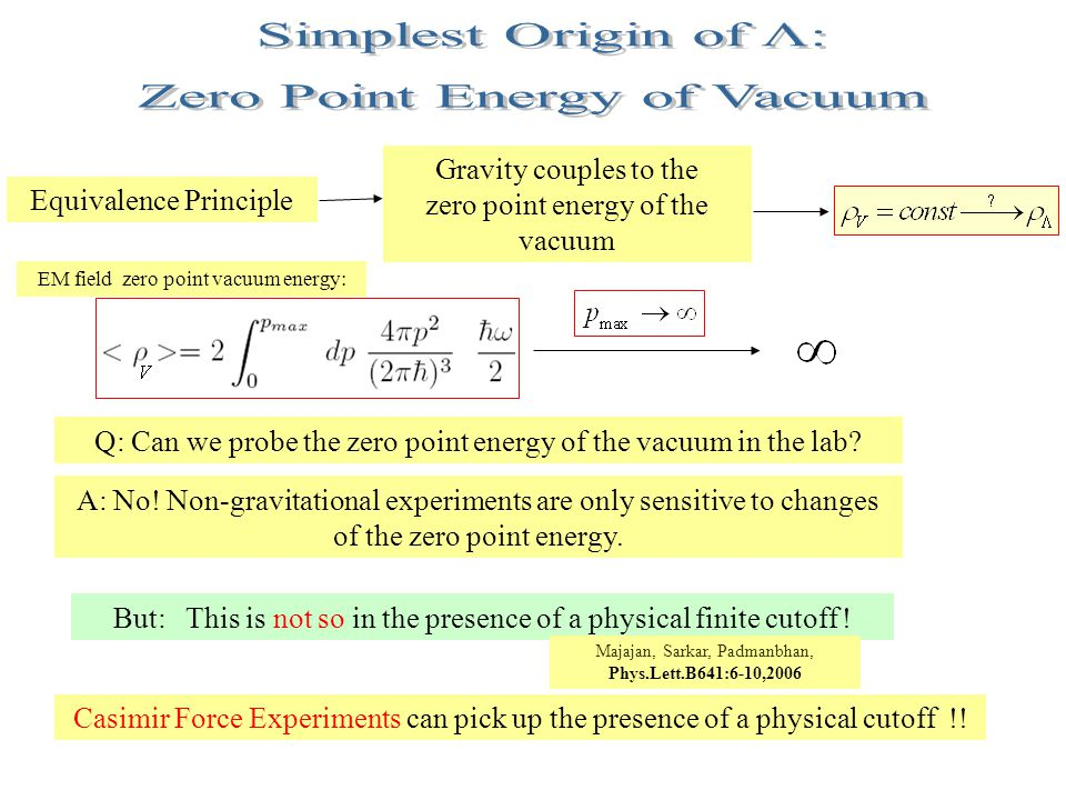 Equivalence Principle Gravity couples to the zero point energy of the vacuum Q: Can we probe the zero point energy of the vacuum in the lab.