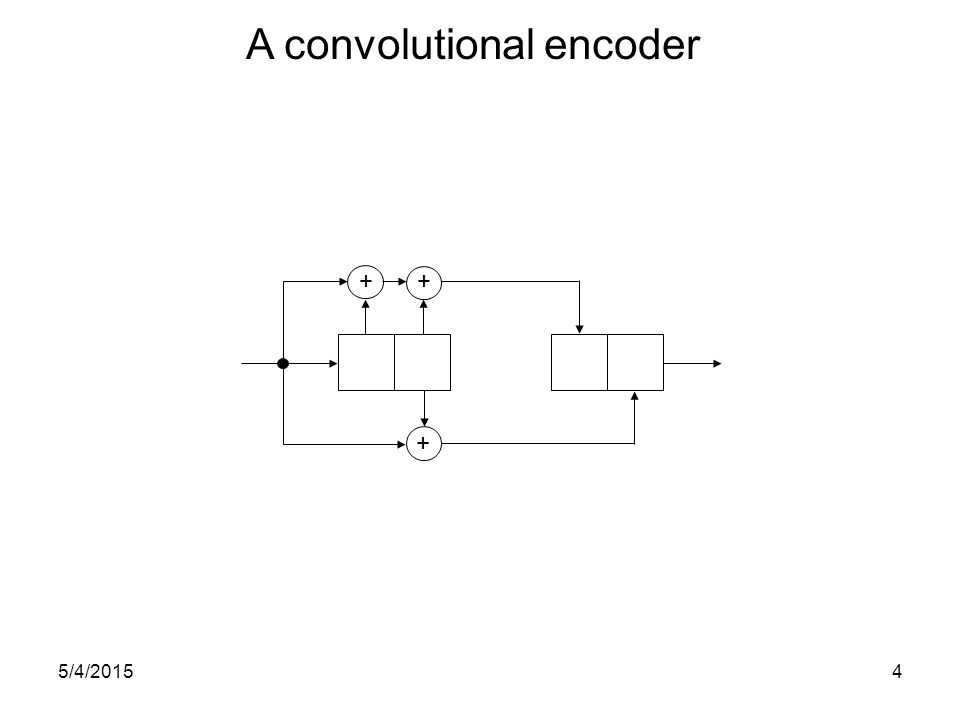 + + + A convolutional encoder 5/4/20154