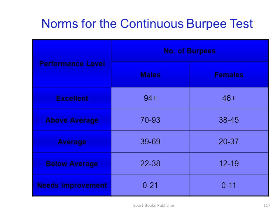 Sport Books Publisher117 Norms for the Continuous Burpee Test Performance Level No.