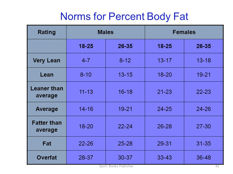 Sport Books Publisher42 Norms for Percent Body Fat RatingMalesFemales 18-2526-3518-2526-35 Very Lean4-78-1213-1713-18 Lean8-1013-1518-2019-21 Leaner than average 11-1316-1821-2322-23 Average14-1619-2124-2524-26 Fatter than average 18-2022-2426-2827-30 Fat22-2625-2829-3131-35 Overfat28-3730-3733-4336-48