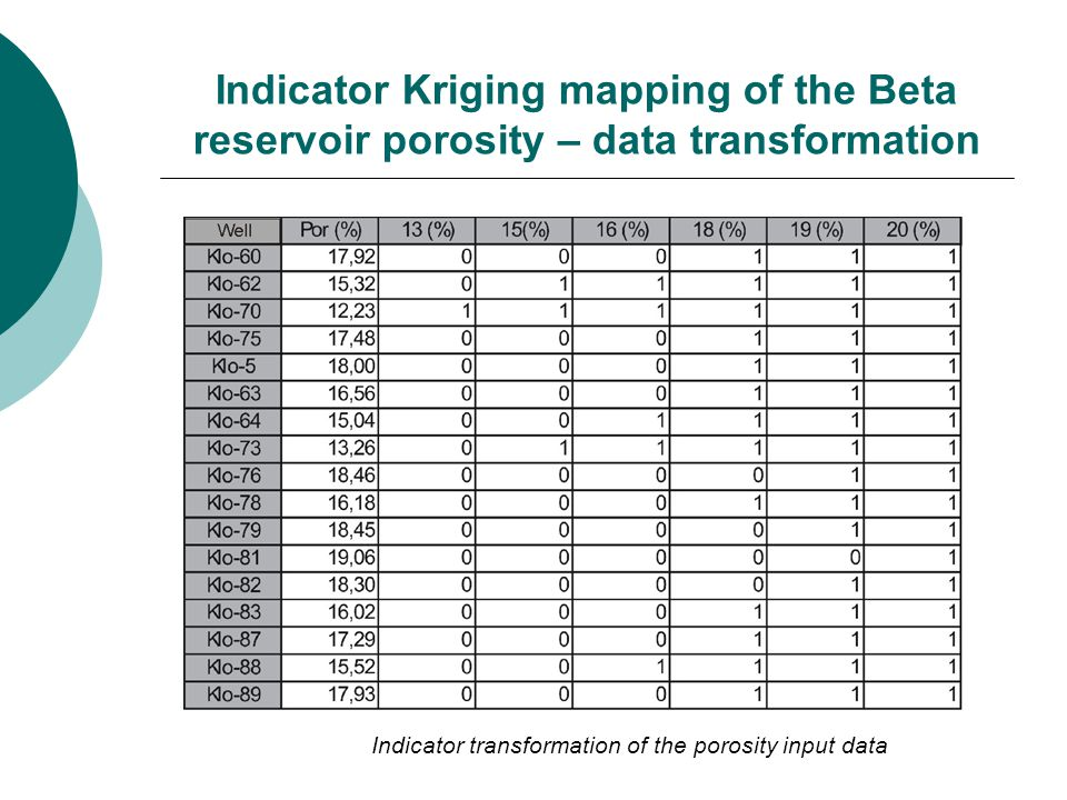 Indicator Kriging mapping of the Beta reservoir porosity – data transformation Indicator transformation of the porosity input data