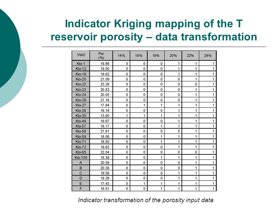 Indicator Kriging mapping of the T reservoir porosity – data transformation Indicator transformation of the porosity input data