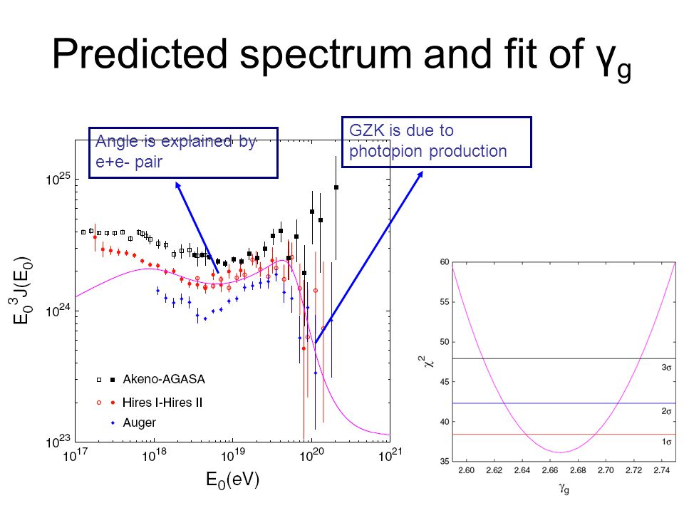 Predicted spectrum and fit of γ g Angle is explained by e+e- pair GZK is due to photopion production