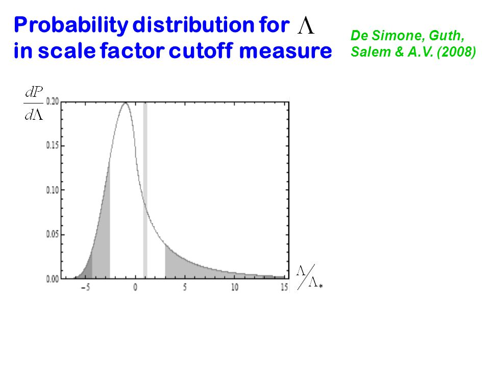 Probability distribution for in scale factor cutoff measure De Simone, Guth, Salem & A.V. (2008)