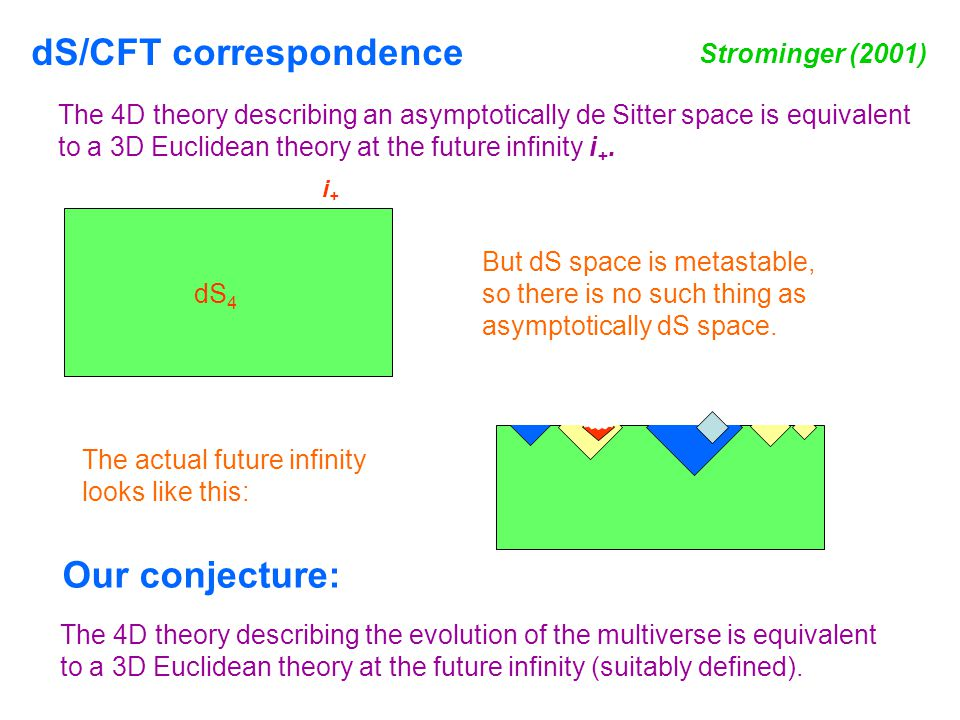 The 4D theory describing an asymptotically de Sitter space is equivalent to a 3D Euclidean theory at the future infinity i +.