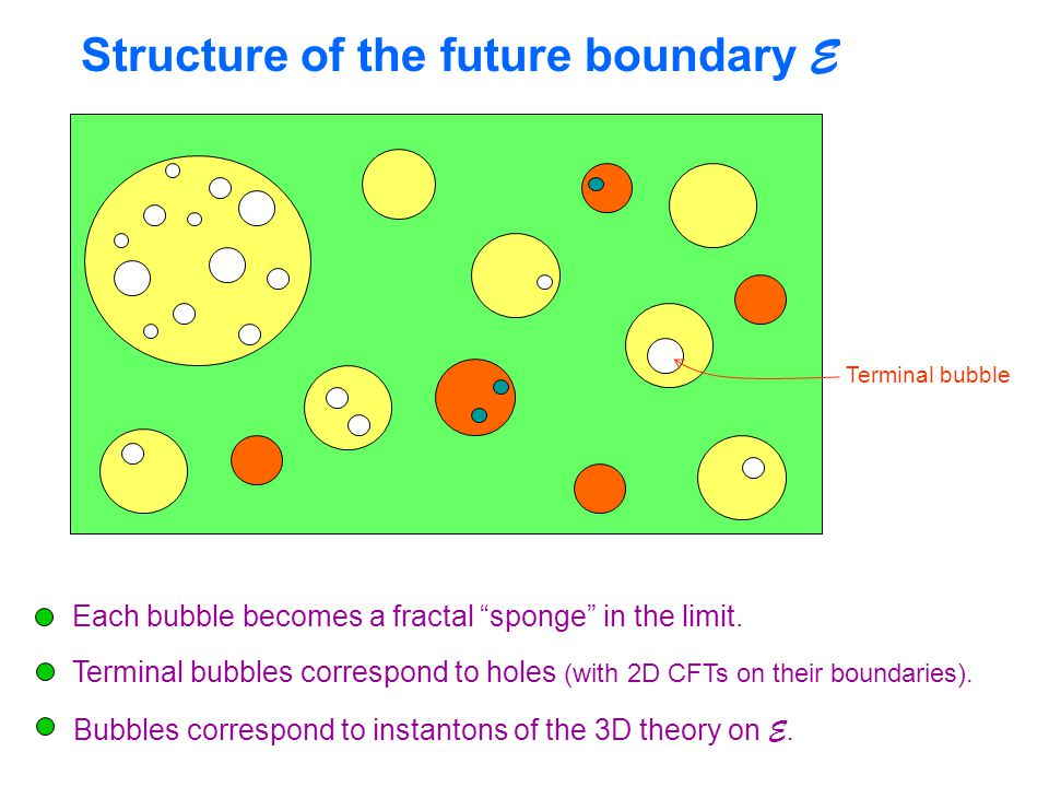 Structure of the future boundary E Each bubble becomes a fractal sponge in the limit.