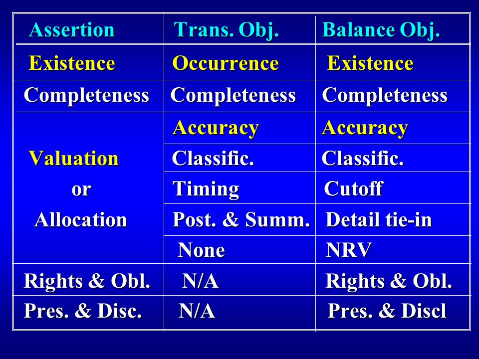 Assertion Trans. Obj. Balance Obj. Assertion Trans.