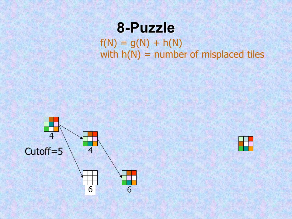 8-Puzzle 4 4 6 f(N) = g(N) + h(N) with h(N) = number of misplaced tiles Cutoff=5 6