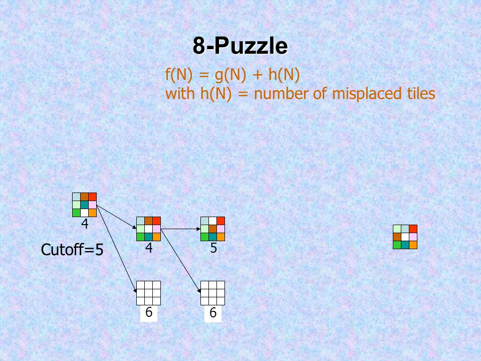 8-Puzzle 4 4 6 f(N) = g(N) + h(N) with h(N) = number of misplaced tiles Cutoff=5 6 5