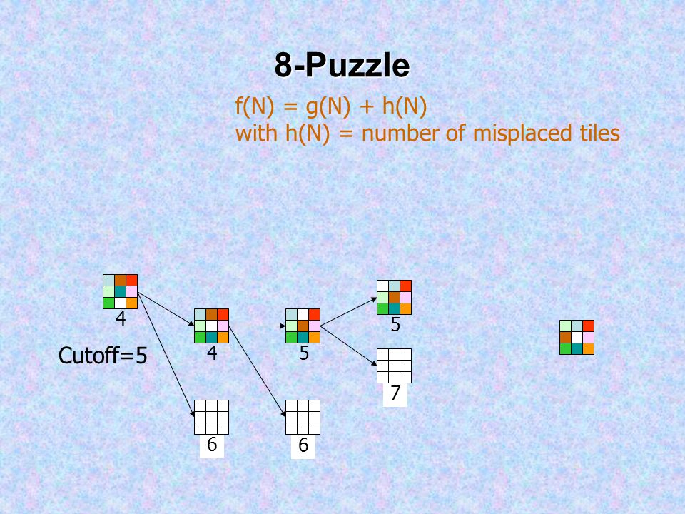 8-Puzzle 4 4 6 f(N) = g(N) + h(N) with h(N) = number of misplaced tiles Cutoff=5 6 5 7 5