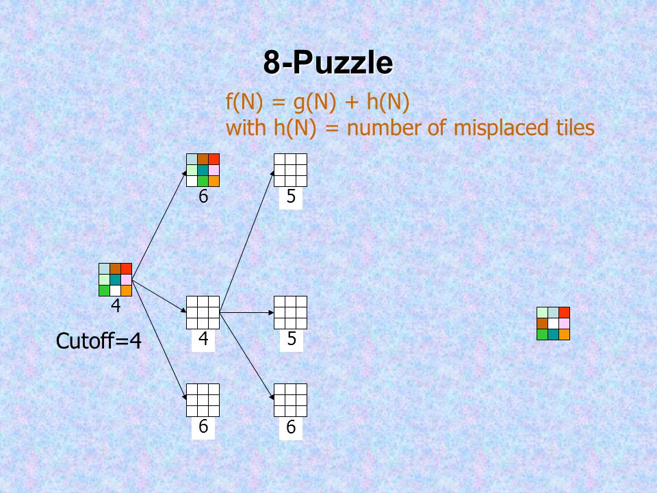 4 8-Puzzle 4 6 f(N) = g(N) + h(N) with h(N) = number of misplaced tiles Cutoff=4 6 5 56