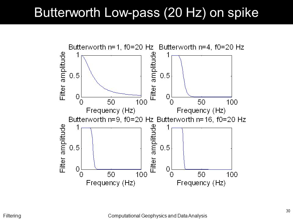 FilteringComputational Geophysics and Data Analysis 30 Butterworth Low-pass (20 Hz) on spike