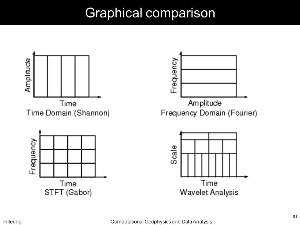 FilteringComputational Geophysics and Data Analysis 61 Graphical comparison