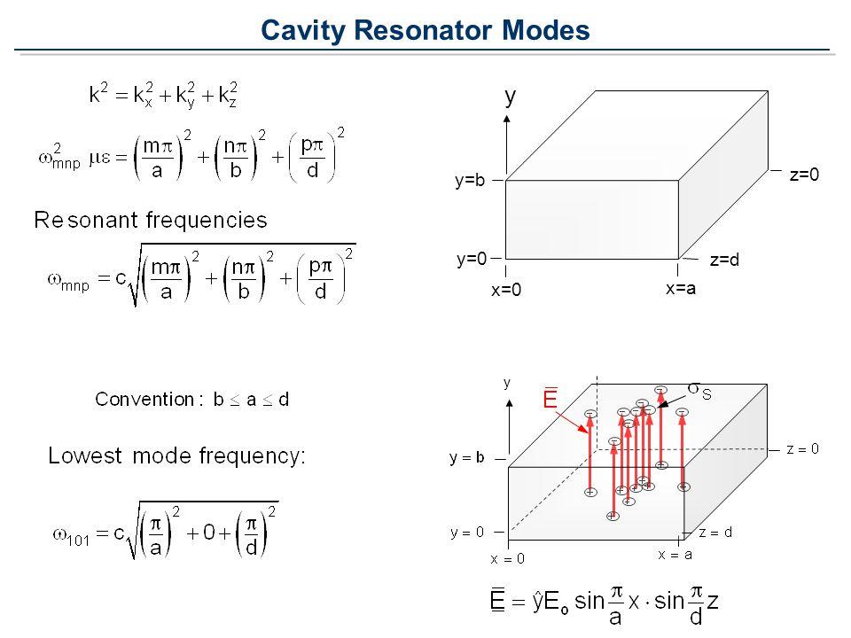 Cavity Resonator Modes y y=b y=0 x=0 x=a z=0 z=d y