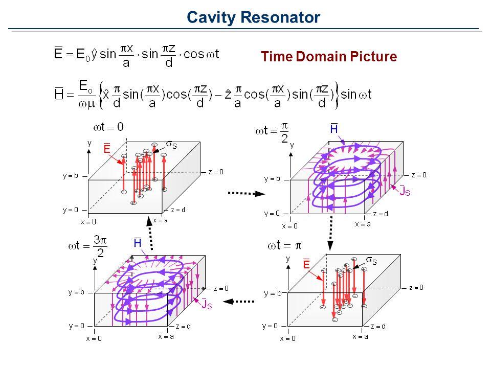 Cavity Resonator Time Domain Picture y y y y
