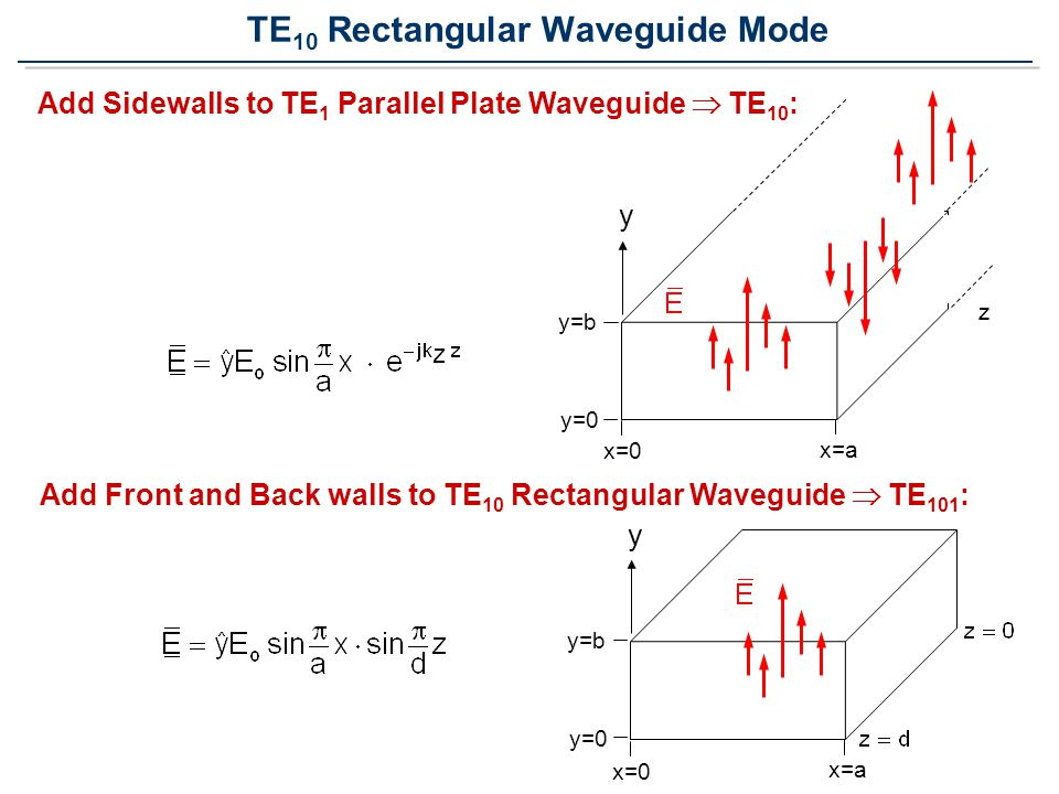 TE 10 Rectangular Waveguide Mode Add Sidewalls to TE 1 Parallel Plate Waveguide  TE 10 : Add Front and Back walls to TE 10 Rectangular Waveguide  TE 101 : y y=b y=0 x=0 x=a z y y=b y=0 x=0 x=a