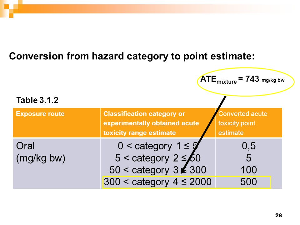 28 Conversion from hazard category to point estimate: Table 3.1.2 Exposure routeClassification category or experimentally obtained acute toxicity range estimate Converted acute toxicity point estimate Oral (mg/kg bw) 0 < category 1 ≤ 5 5 < category 2 ≤ 50 50 < category 3 ≤ 300 300 < category 4 ≤ 2000 0,5 5 100 500 ATE mixture = 743 mg/kg bw