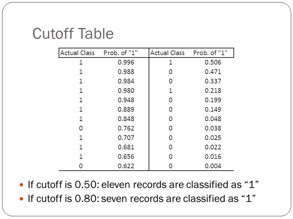 Cutoff Table If cutoff is 0.50: eleven records are classified as 1 If cutoff is 0.80: seven records are classified as 1