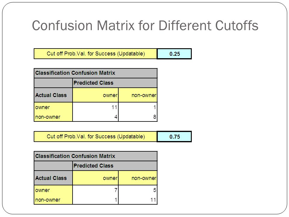 Confusion Matrix for Different Cutoffs