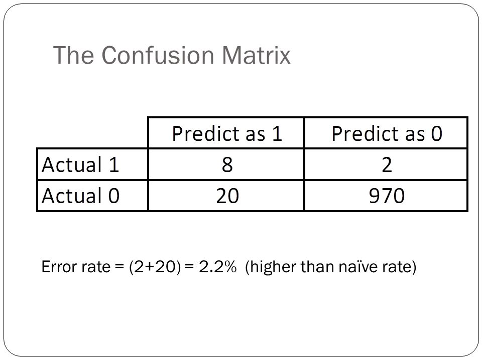 The Confusion Matrix Error rate = (2+20) = 2.2% (higher than naïve rate)