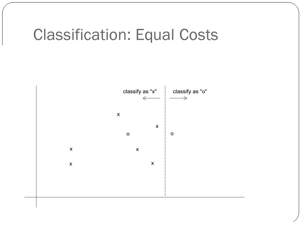 Classification: Equal Costs