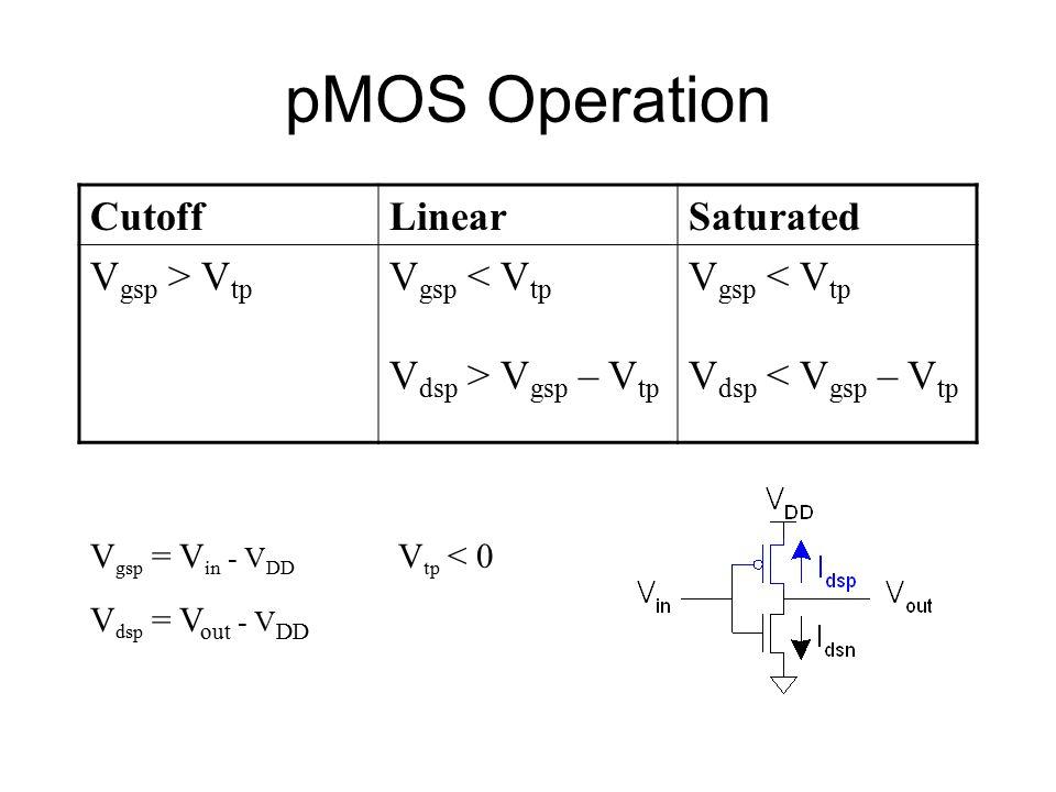 pMOS Operation CutoffLinearSaturated V gsp > V tp V gsp < V tp V dsp > V gsp – V tp V gsp < V tp V dsp < V gsp – V tp V gsp = V in - V DD V dsp = V out - V DD V tp < 0