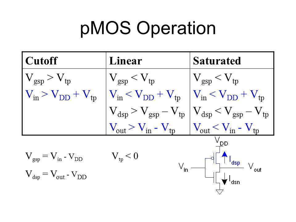 pMOS Operation CutoffLinearSaturated V gsp > V tp V in > V DD + V tp V gsp < V tp V in < V DD + V tp V dsp > V gsp – V tp V out > V in - V tp V gsp < V tp V in < V DD + V tp V dsp < V gsp – V tp V out < V in - V tp V gsp = V in - V DD V dsp = V out - V DD V tp < 0