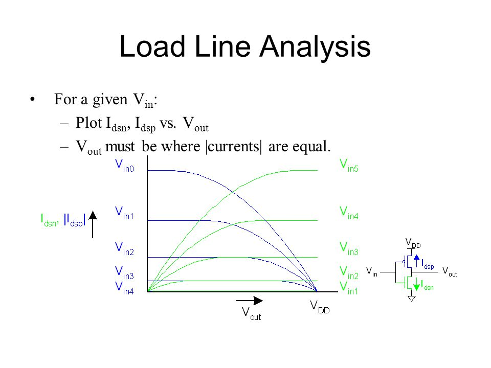 Load Line Analysis For a given V in : –Plot I dsn, I dsp vs. V out –V out must be where |currents| are equal.