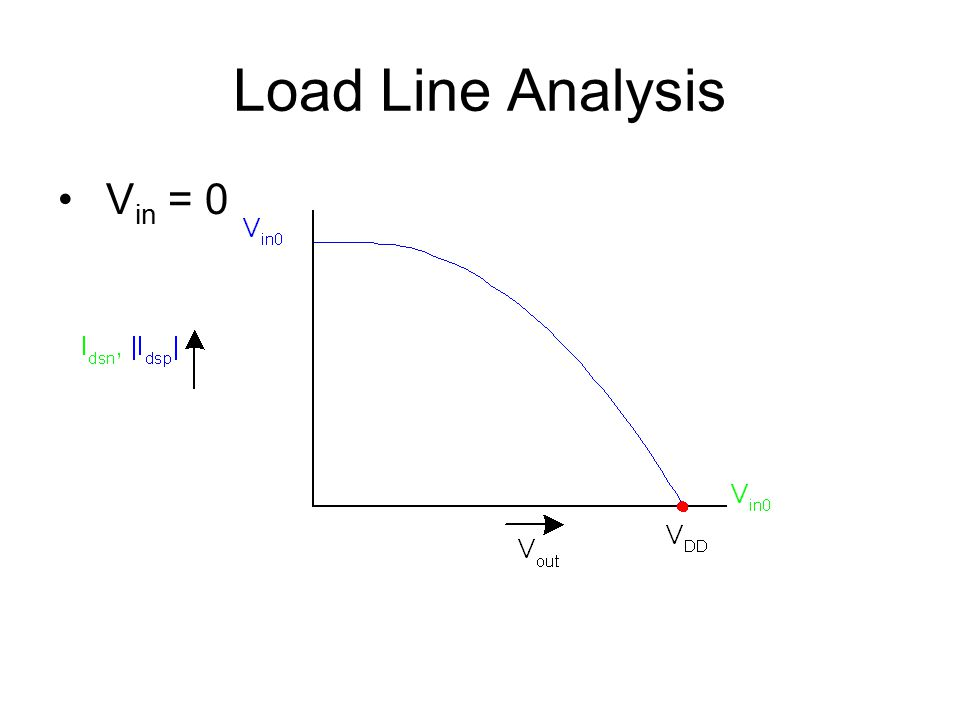 Load Line Analysis V in = 0