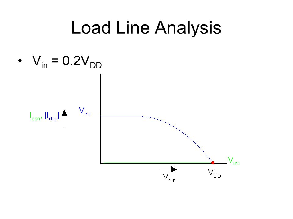 Load Line Analysis V in = 0.2V DD