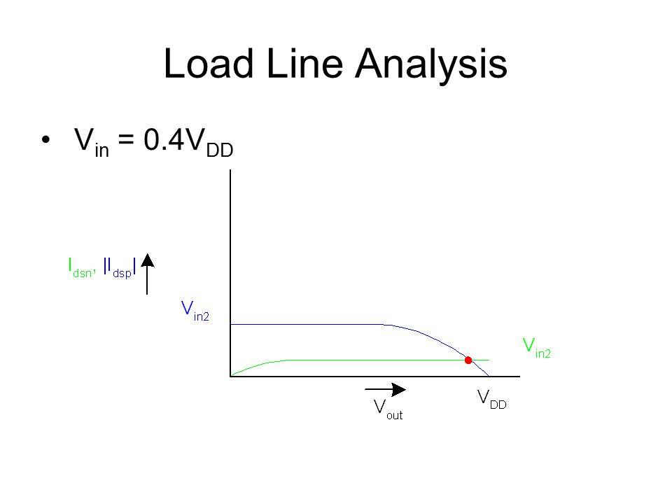 Load Line Analysis V in = 0.4V DD