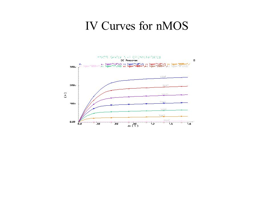 IV Curves for nMOS