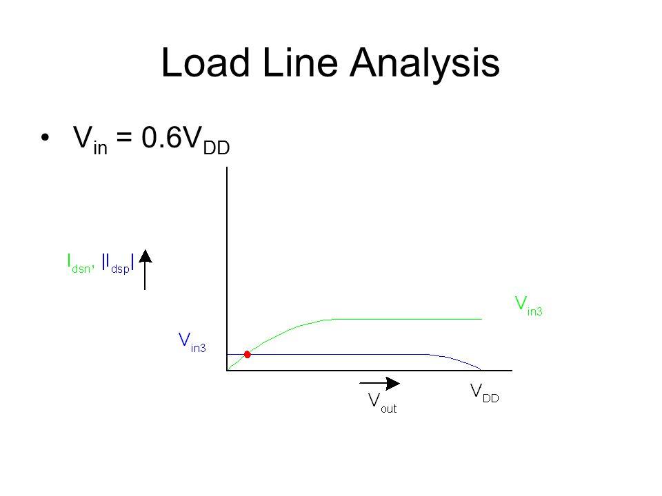 Load Line Analysis V in = 0.6V DD
