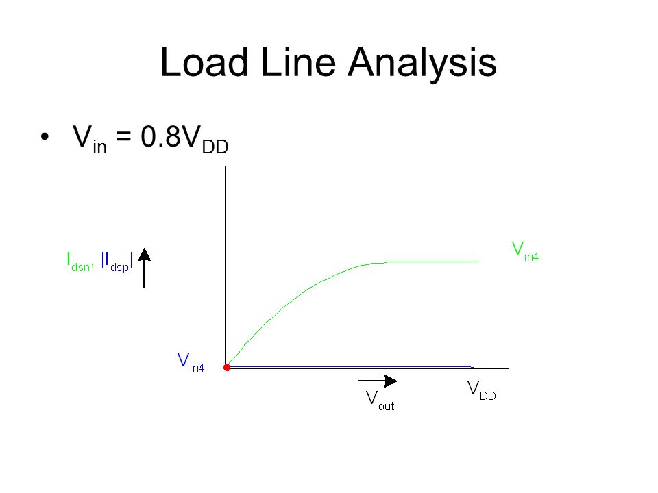 Load Line Analysis V in = 0.8V DD