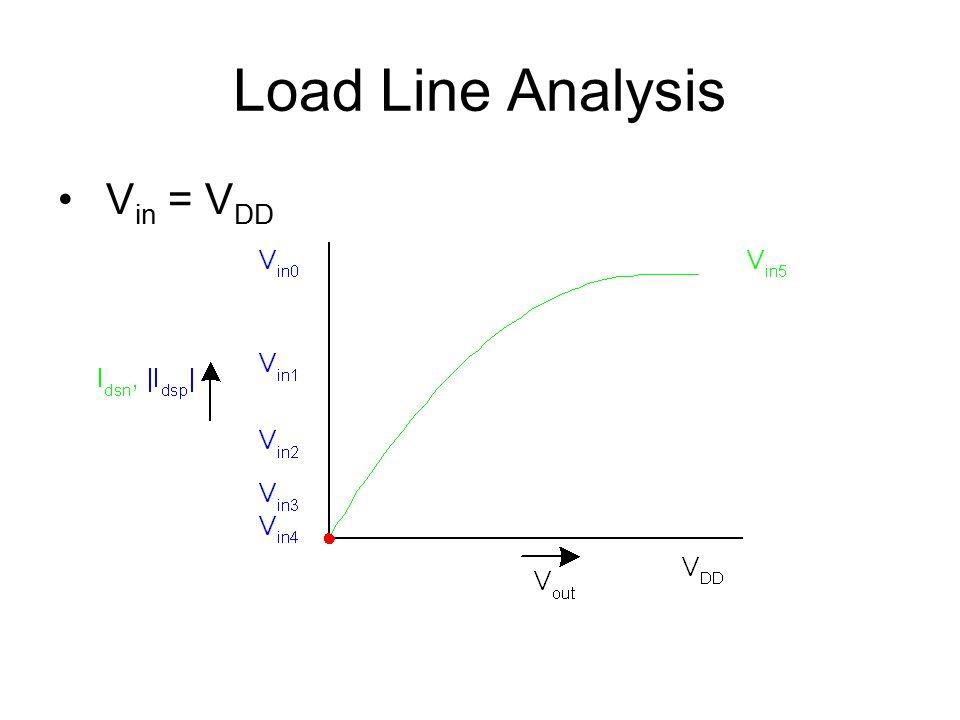 Load Line Analysis V in = V DD