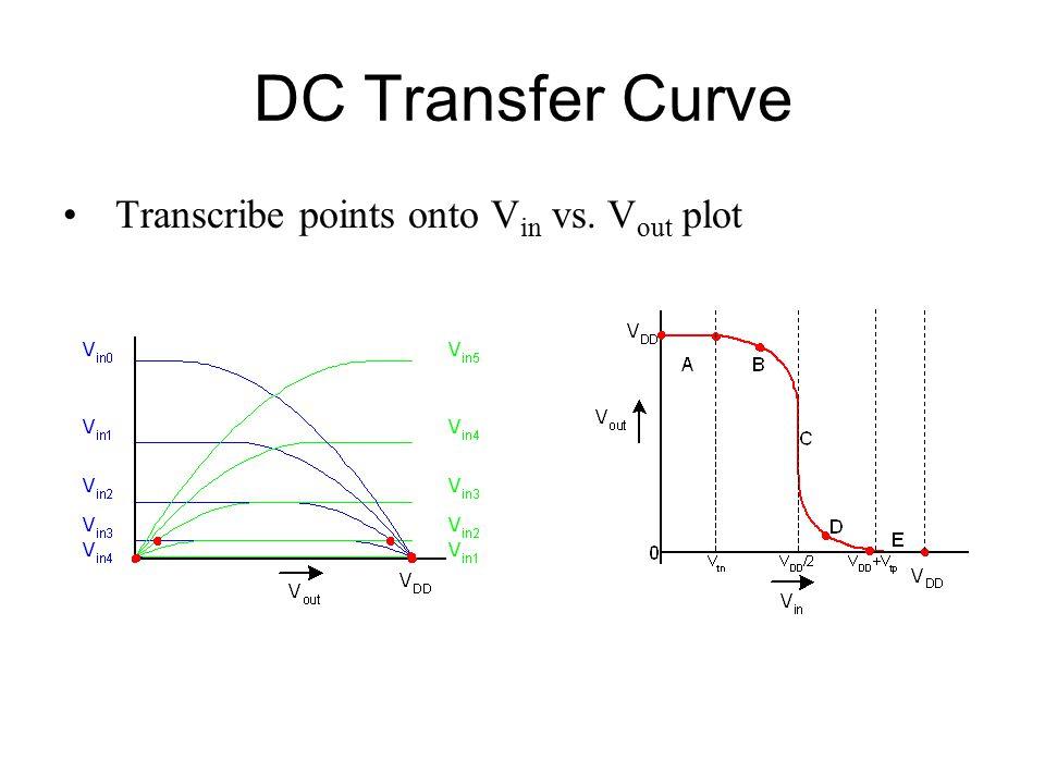 DC Transfer Curve Transcribe points onto V in vs. V out plot
